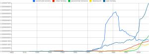 Fantasy Sub-genres, 1900 - 2008