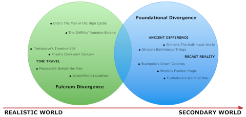 Spectrum of Divergence Techniques in Alternate History
