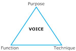Voice: Purpose, Function, Technique