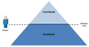 Conceptual Diagram for Good Dialogue