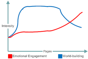 World-building vs Emotional Engagement in The Clockwork Rocket by Greg Egan