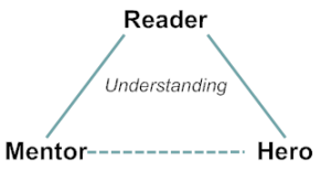 The Triangle of Understanding in Middle-grade Fiction