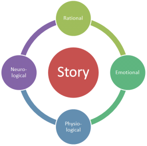 Rational, Emotional, Physiological, and Neurological Responses to Storytelling