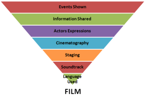 Narrative Tools in Film