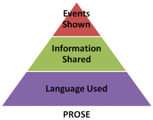 Narrative Tools in Prose: Events Shown, Information Shared, Language Used