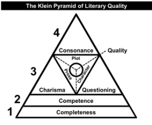 The Klein Pyramid of Literary Quality