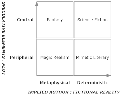 speculative fiction definition